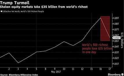 500 мировых богачей «похудели» на 35 млрд долларов из-за скандалов вокруг Трампа
